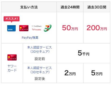 PayPay利用上限金額