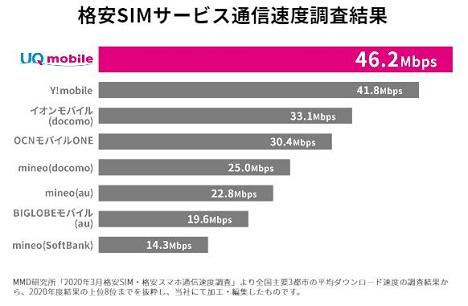 UQモバイル通信速度