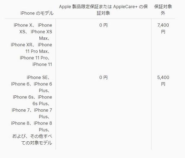 iPhone のバッテリー交換料金 (日本国内)