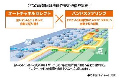 Aterm WG1200HP3高速通信