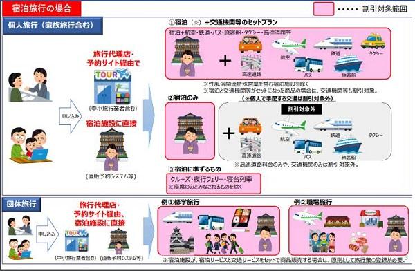 「Go To トラベルキャンペーン」宿泊旅行