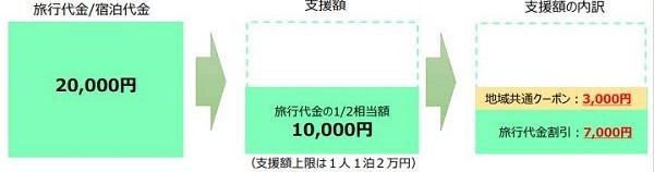 「Go To トラベルキャンペーン」1人で1泊2万円の場合