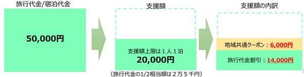 「Go To トラベルキャンペーン」1人で1泊5万円の場合