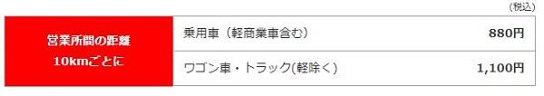 ワンウェイ・レンタル(乗り捨て)【ニッポンレンタカー】