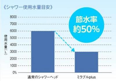 「ミラブルプラス」最大60%節水効果!