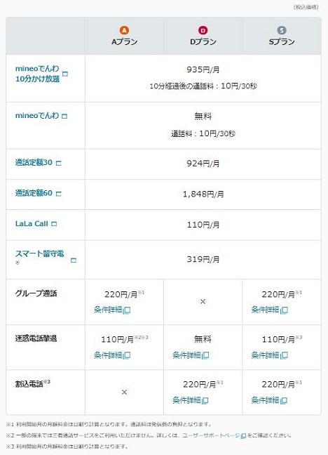 mineo通話オプション202108